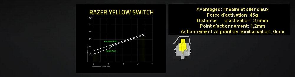 clavier razer blackwidow tournament edition chroma v2 touches jaunes graphique
