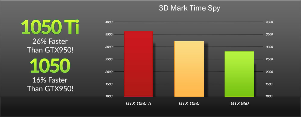 cgu evga geforce gtx 1050 ti gaming 4go performances