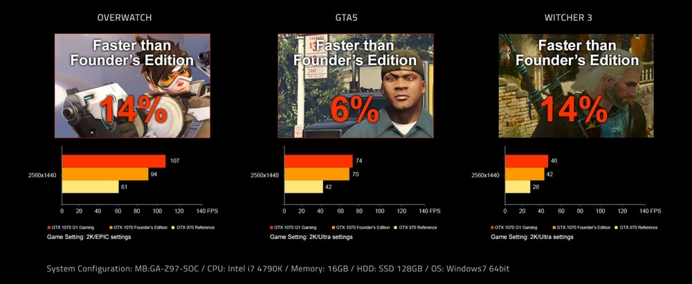 cgu gigabyte geforce gtx 1070 g1 gaming performances