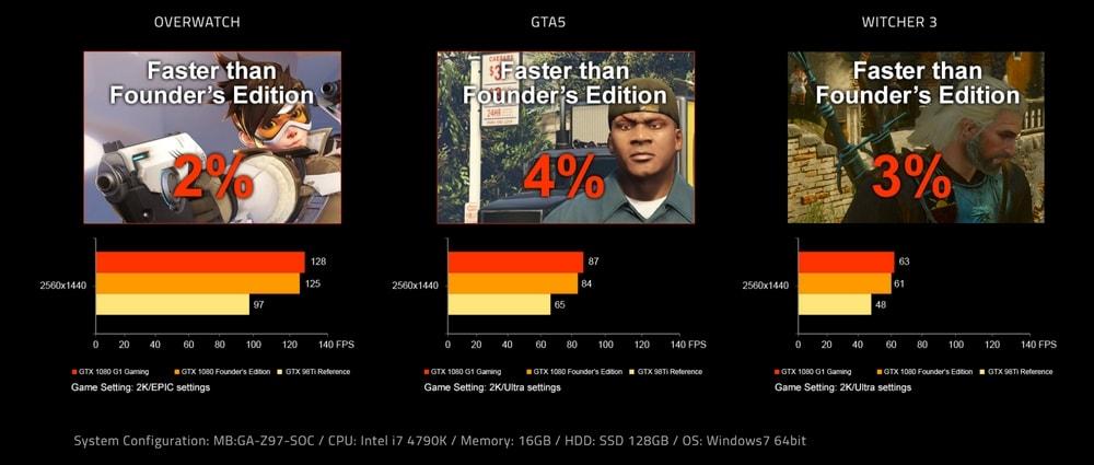 cgu gigabyte geforce gtx 1080 g1 gaming performances